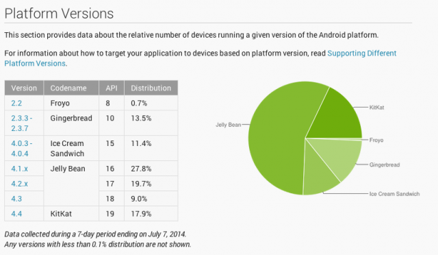 Android Platform distribution July 2014