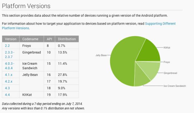 Android Platform distribution July 2014