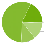 Android Platform versions July 2014