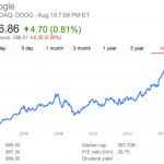 google-stock-10-year-view