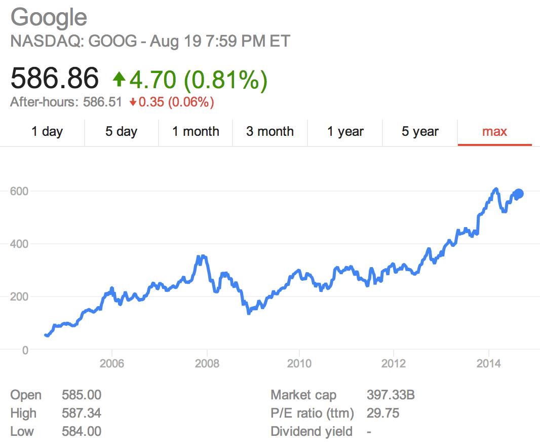 Google ipo date in Melbourne