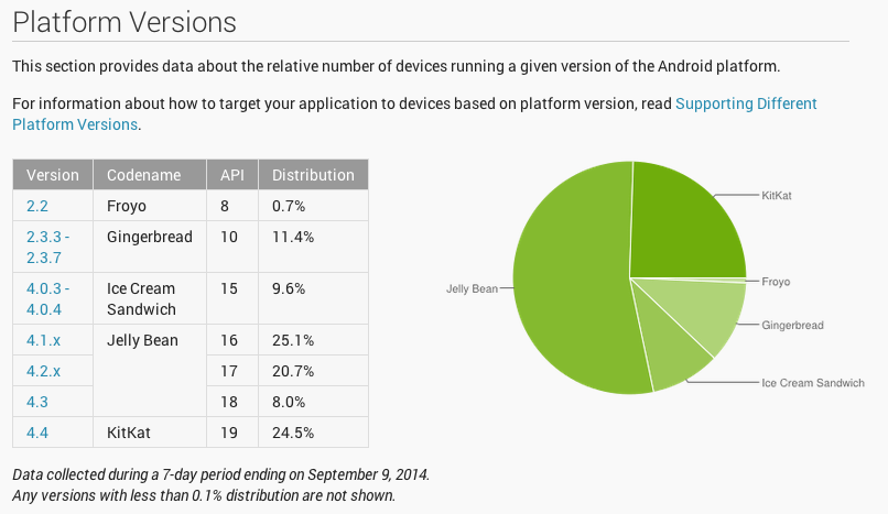 KitKat hits 24.5% in Android Platform Distribution numbers for ...