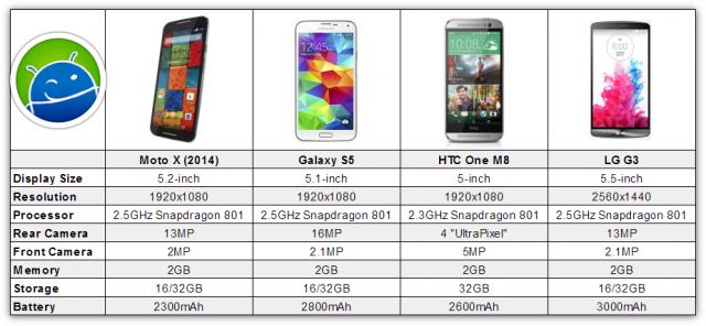 Moto X S5 M8 G3 chart