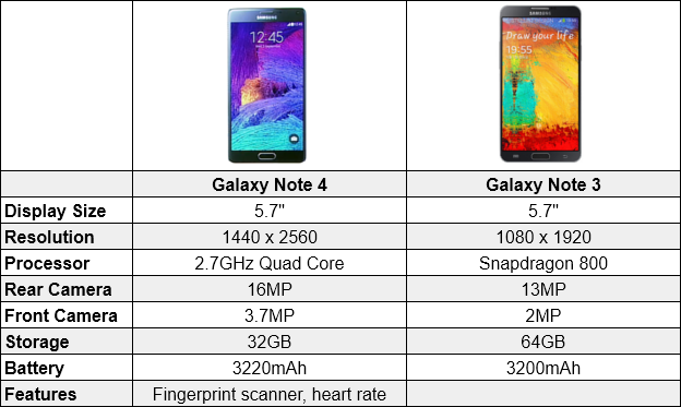 Samsung galaxy note 4 vs galaxy note 3 chart drippler apps games news updates accessories - Samsung galaxy note 3 lite vs note 3 ...