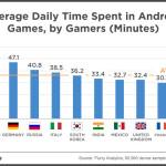 flurry-gaming-average