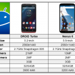 Droid Turbo Nexus 6
