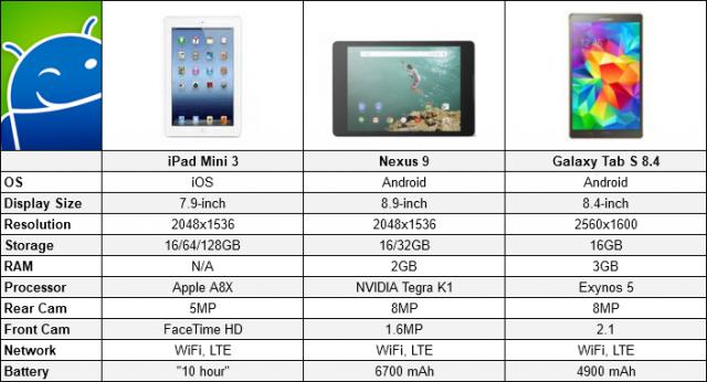 Mini 3 N9 Tab s