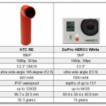 RE vs GoPro