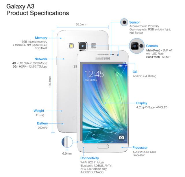 Samsugn Galaxy A3 hardware