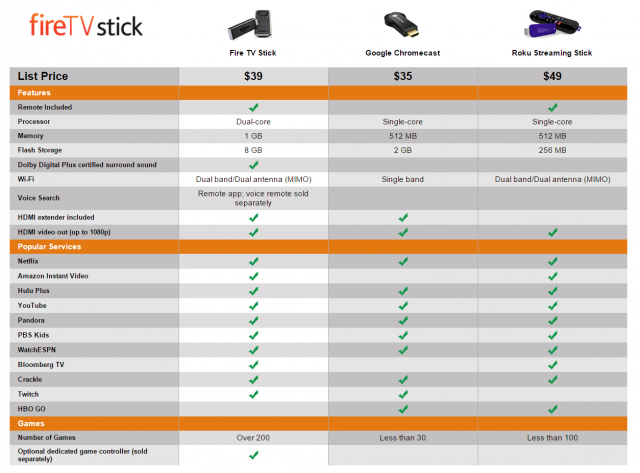amazon fire stick comparison chart