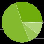 Android Platform Versions graph Nov 2014
