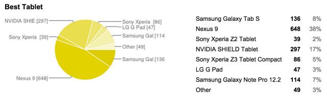best-tablet-2014