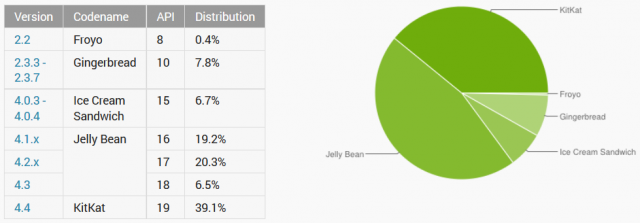 android distribution january 6th 2015