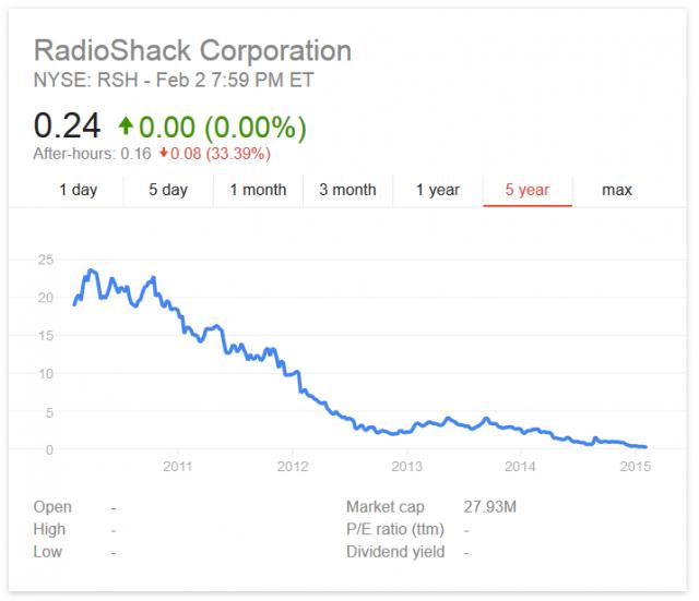 radioshack stock