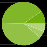Android Platform Distribution chart May 2015