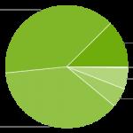Android Platform Versions chart June 2015