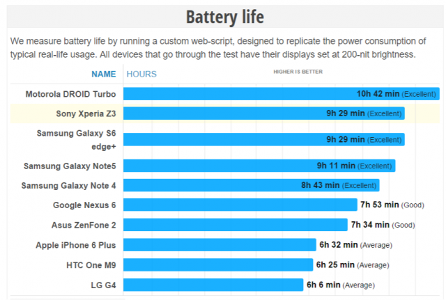 note 5 battery test results