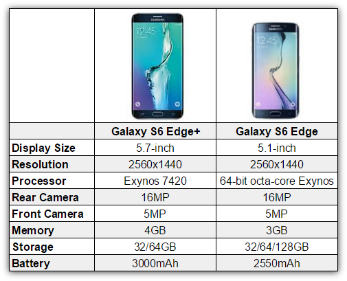 s6 edge vs edge plus