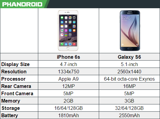 iphone 6s vs samsung galaxy s6 chart techgreatest