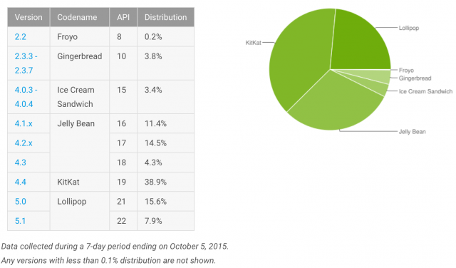 Android Platform Versions October 2015
