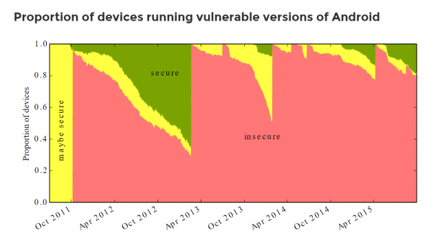 cambridge android vulnerabilities