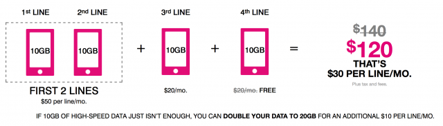 tmobile 10 gigs for all