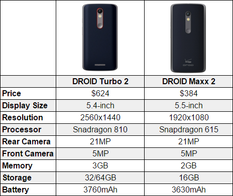 Motorola DROID Turbo 2 vs Moto X Pure vs Nexus 6P vs ...