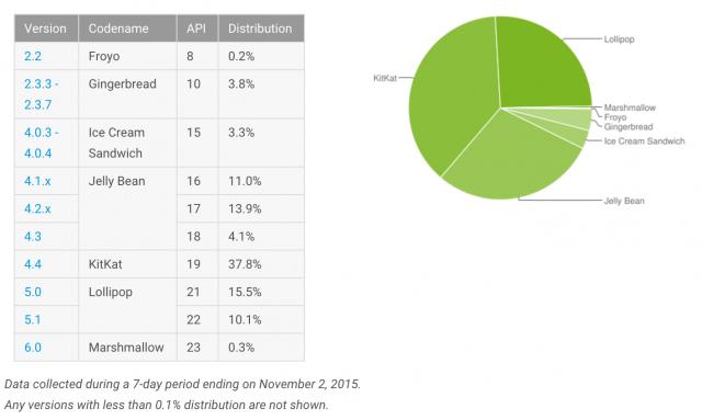 Android Platform Distribution November 2015