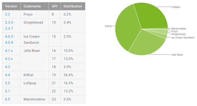 android distribution numbers december 2015
