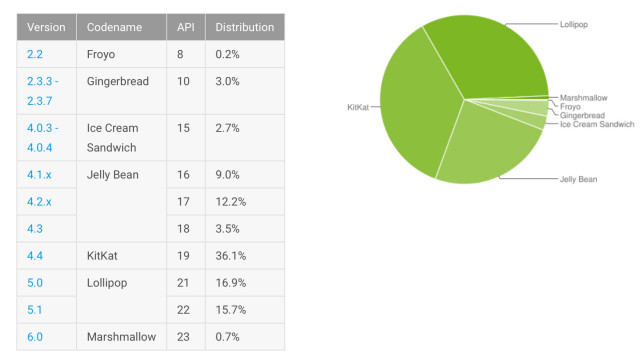 android-platform-distribution-jan-16