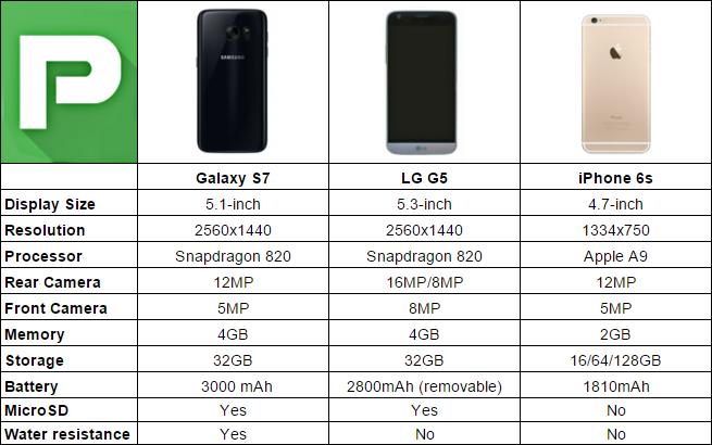 Samsung Galaxy S7 vs iPhone 6S vs LG G5 [CHART]