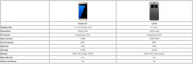 s7 g5 chart