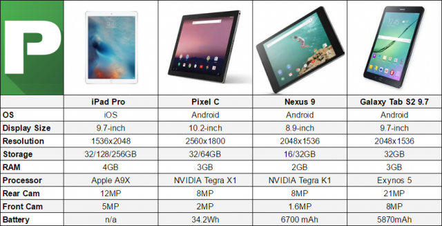 iPad Pro vs Pixel C