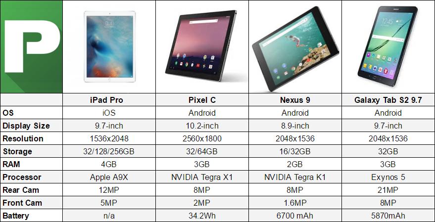 iPad Pro (9.7) vs Pixel C vs Galaxy Tab S2 9.7 vs Nexus 9 [CHART]