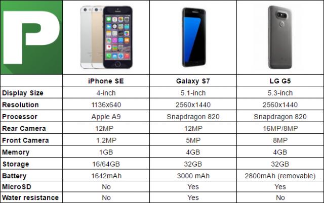 iPhone SE vs Galaxy S7-3