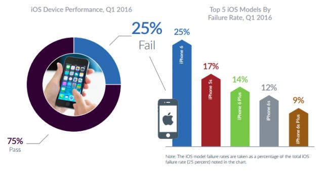 iOS Performance