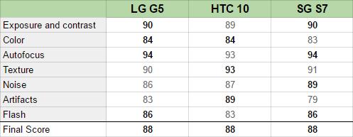 lg-g5-dxomark-chart
