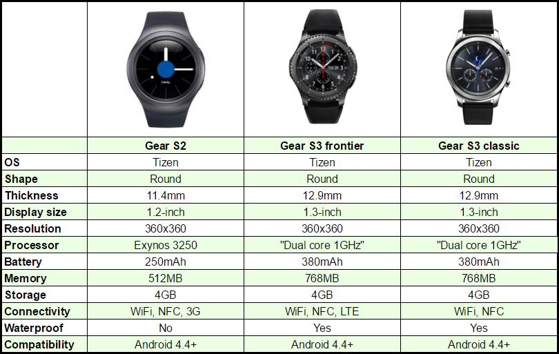 Samsung Gear S3 vs Samsung Gear S2 [CHART]