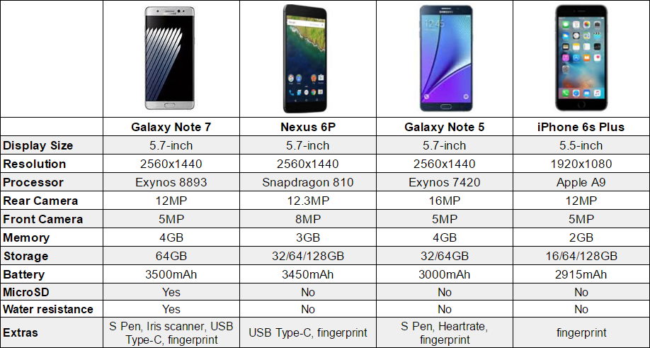 Iphone 6 plus size vs note 3