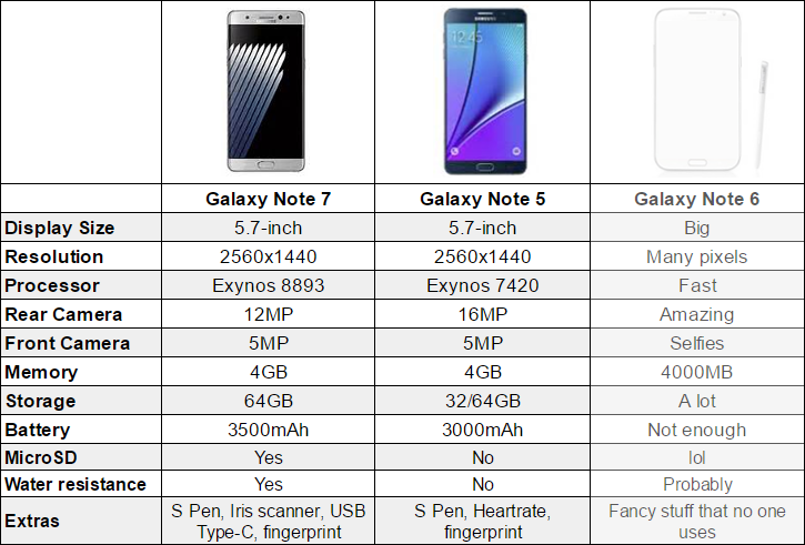 Samsung Galaxy Note 7 Vs Galaxy Note 5 Vs Ghost Note 6