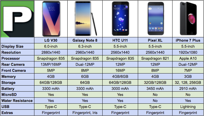 LG V30 vs Galaxy Note 8 vs HTC U11 vs Pixel XL vs iPhone 7 ...