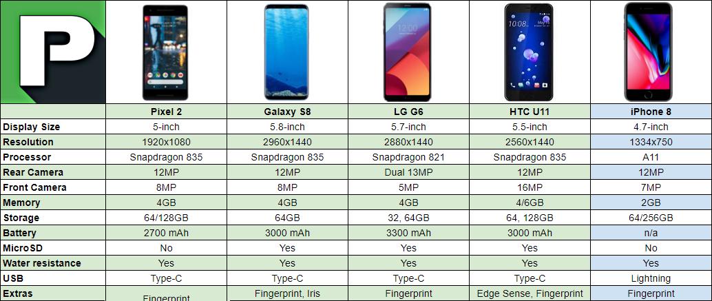 pixel 2 vs galaxy s8 vs iphone 8 vs more