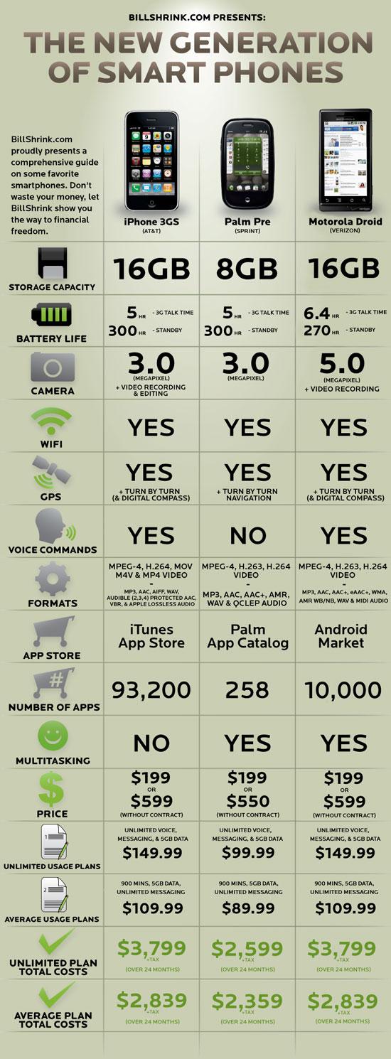 droid-vs-iphone-vs-pre