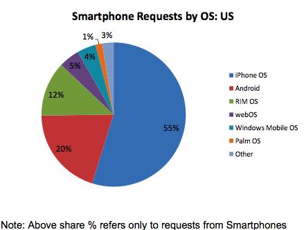 oct09-mobile-usage