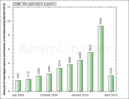 androlib-app-market-growth-march-2010