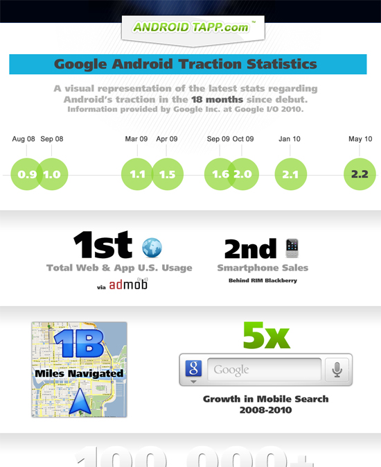 Google-Android-Traction-Statistics-Snippet