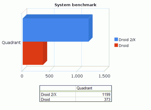 droid-2-system-benchmark-510x373