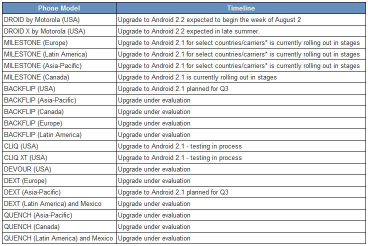 Motorola Updates Update Chart To Show Droid X Getting
