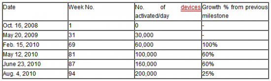 activations to date