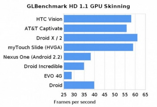 t-mobile-g2-gpu-benchmark
